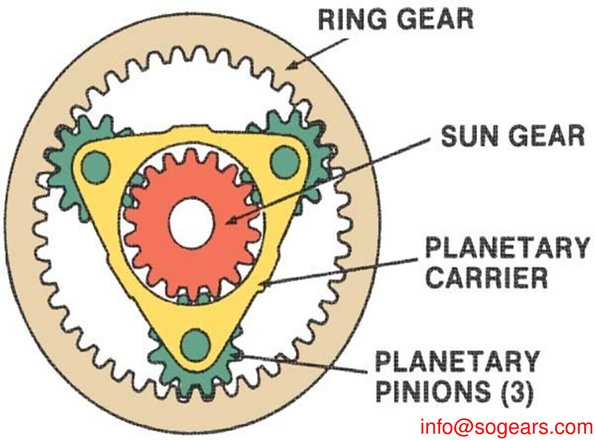 Epicyclic Gearbox
